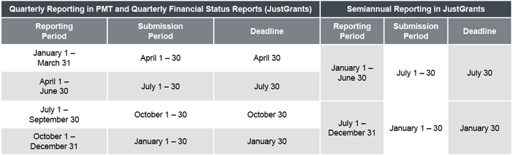 Quarterly Reporting in PMT and Semiannual Reporting in GMS