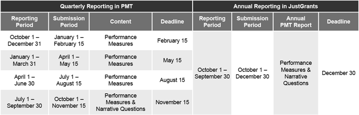 Quarterly Reporting in PMT and Annual Reporting in GMS
