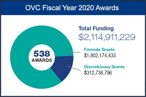 OVC Fiscal Year 2020 Awards